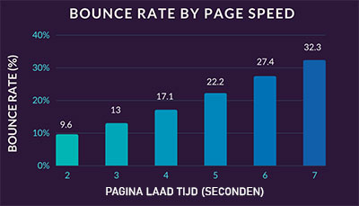 grafiek bounce rate / laadsnelheid